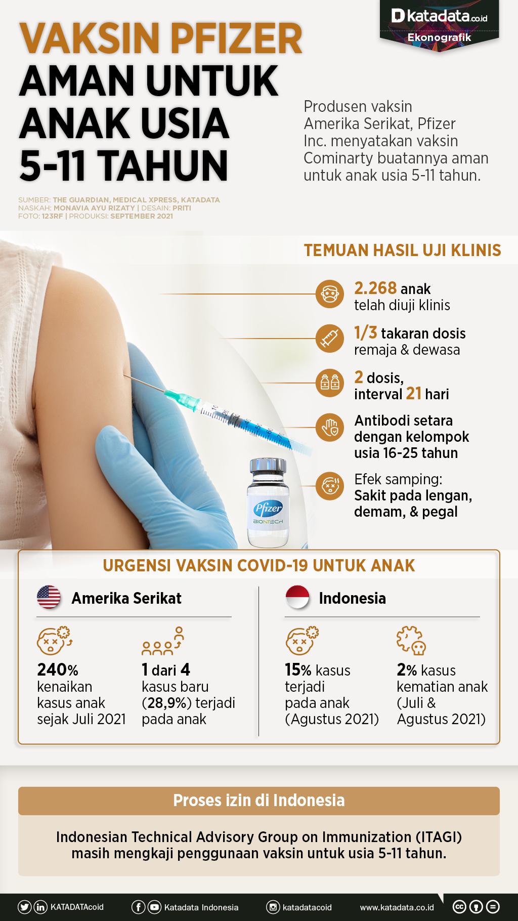 Infografik_Vaksin pfizer aman untuk anak usia 5-11 tahun