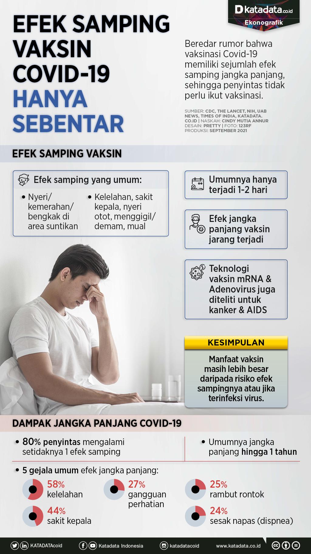 Infografik_Efek samping covid-19 hanya sebentar