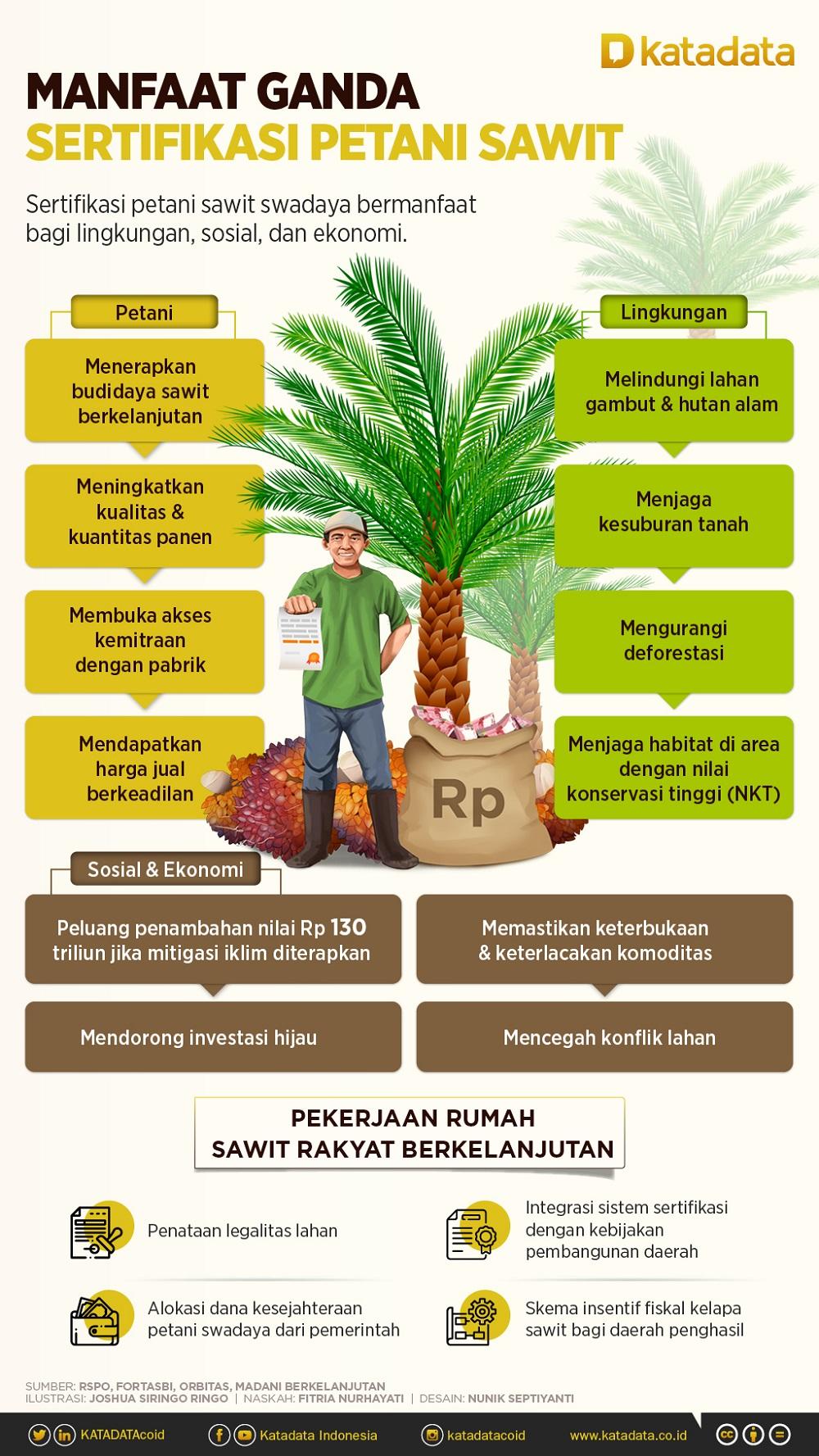 Infografik_Manfaat Ganda Sertifikasi Petani Sawit