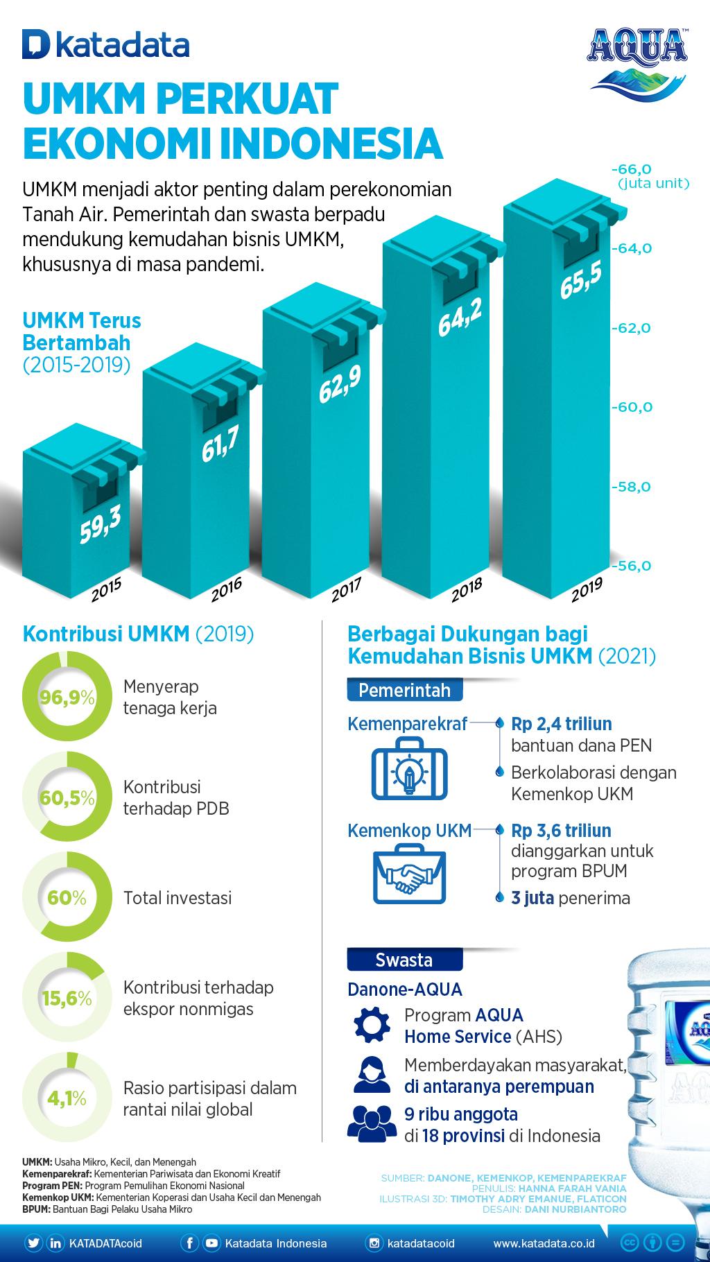 Infografik_Umkm Perkuat Ekonomi Indonesia