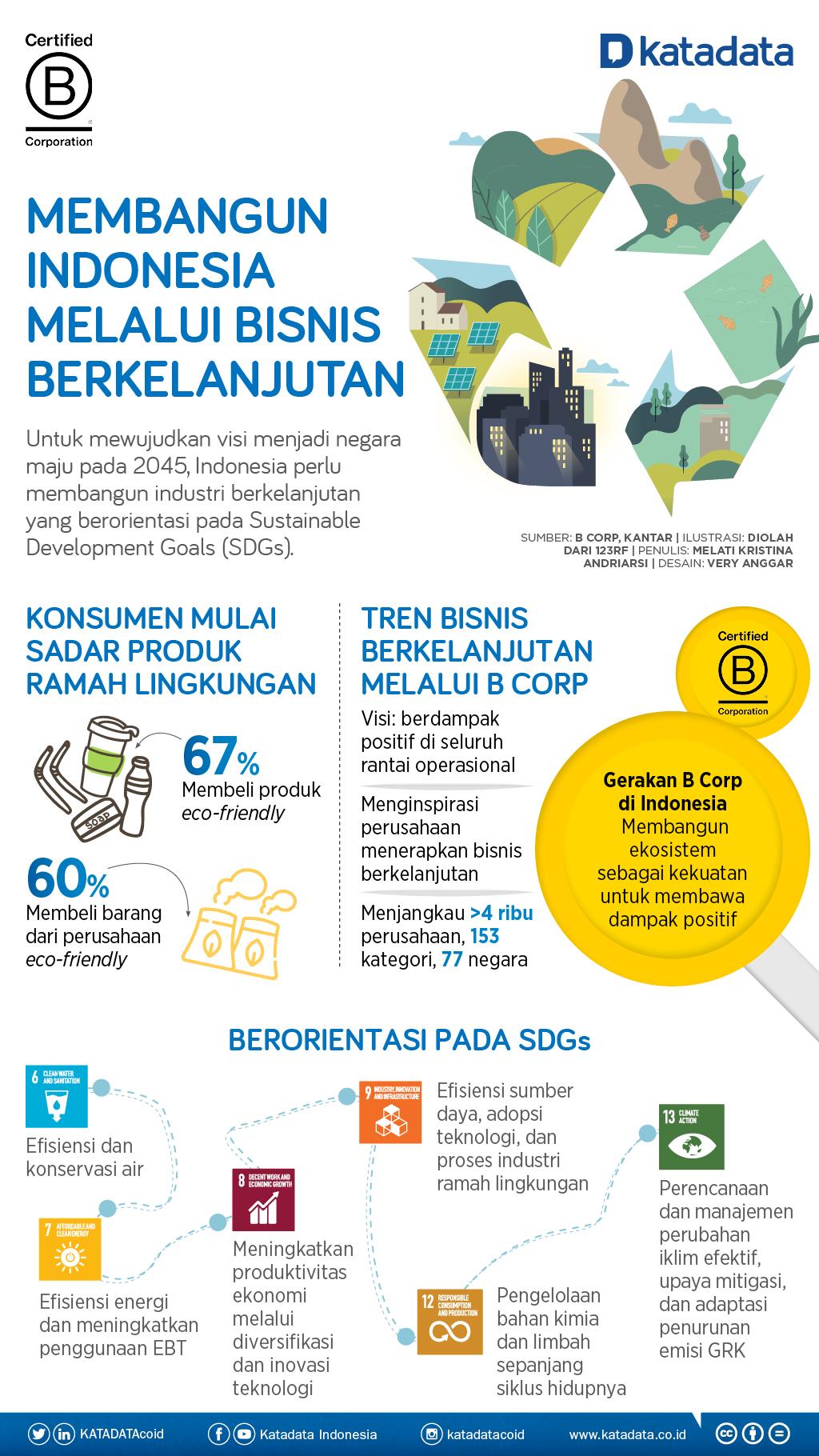 Infografik_Membangun Indonesia Melalui Bisnis Berkelanjutan