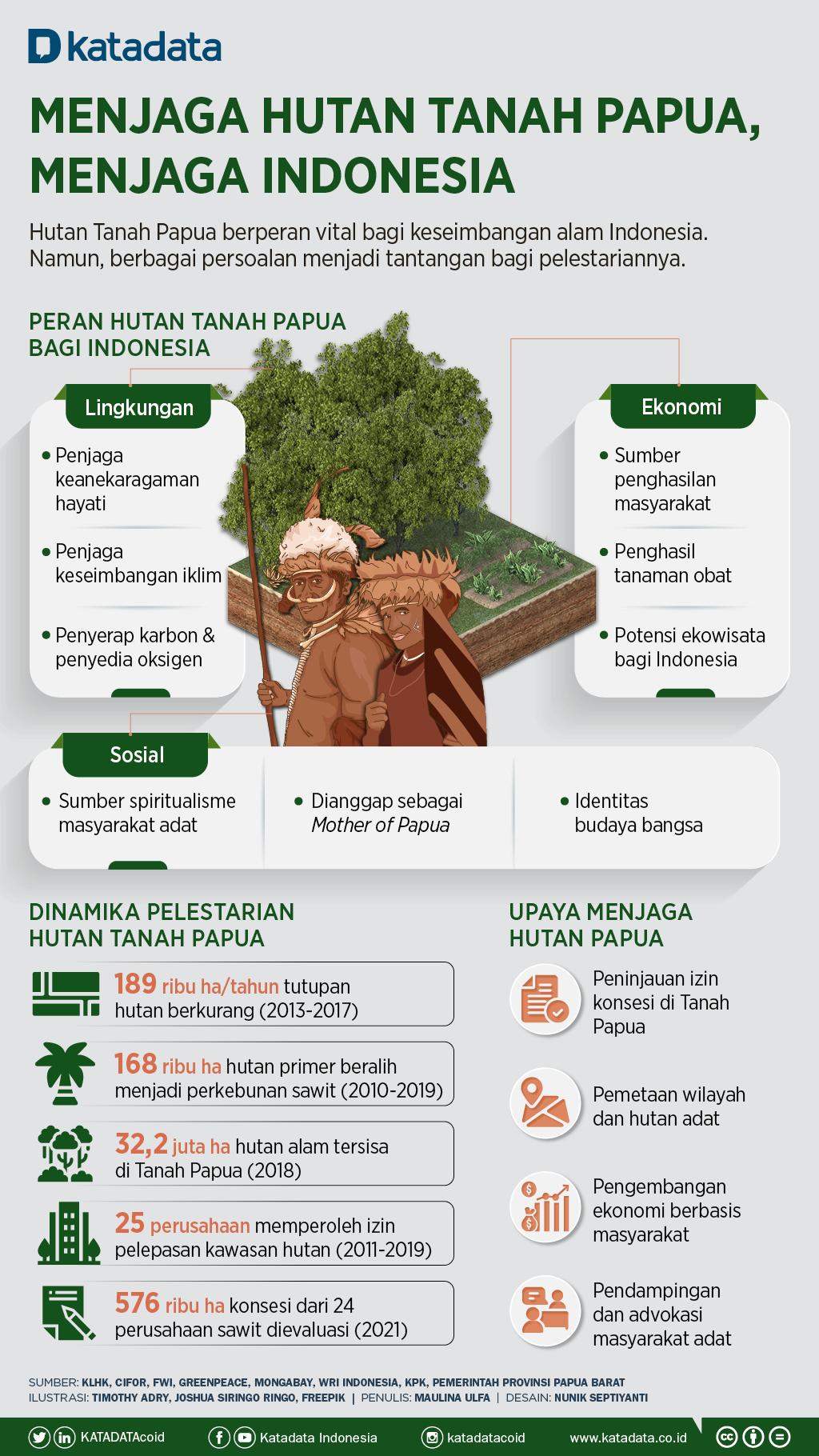 Infografik_Menjaga Hutan Tanah Papua, Menjaga Indonesia