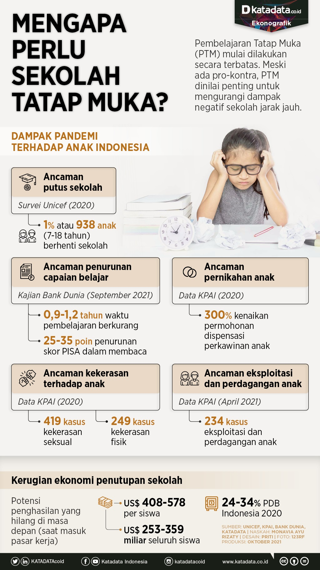 Infografik_Mengapa perlu sekolah tatap muka