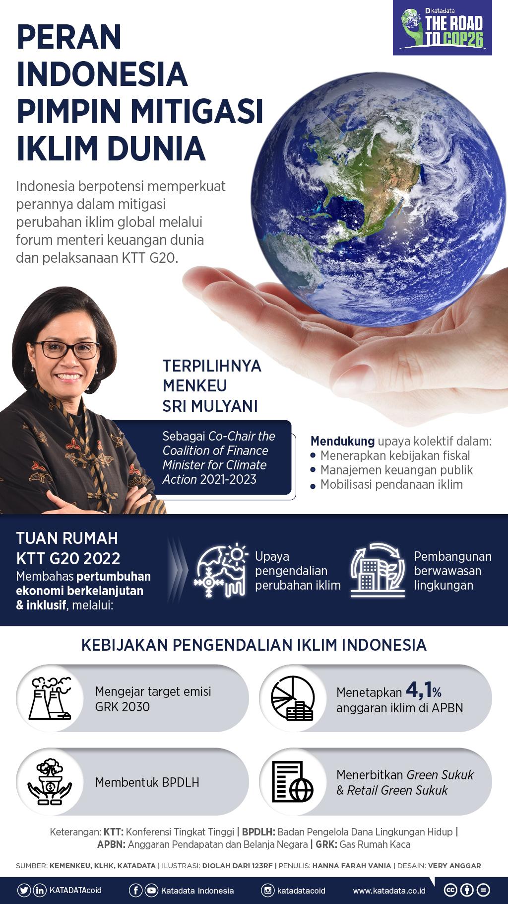 Infografik_Peran Indonesia Pimpin Mitigasi Iklim Dunia