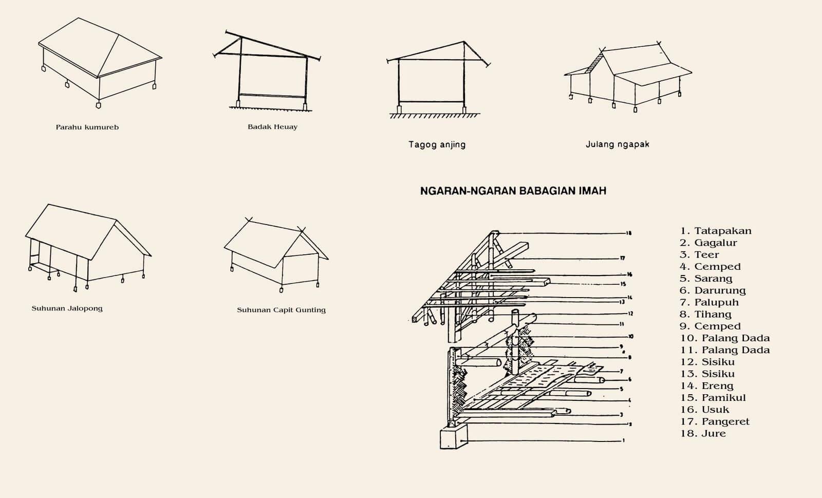 Bagian rumah adat Jawa Barat