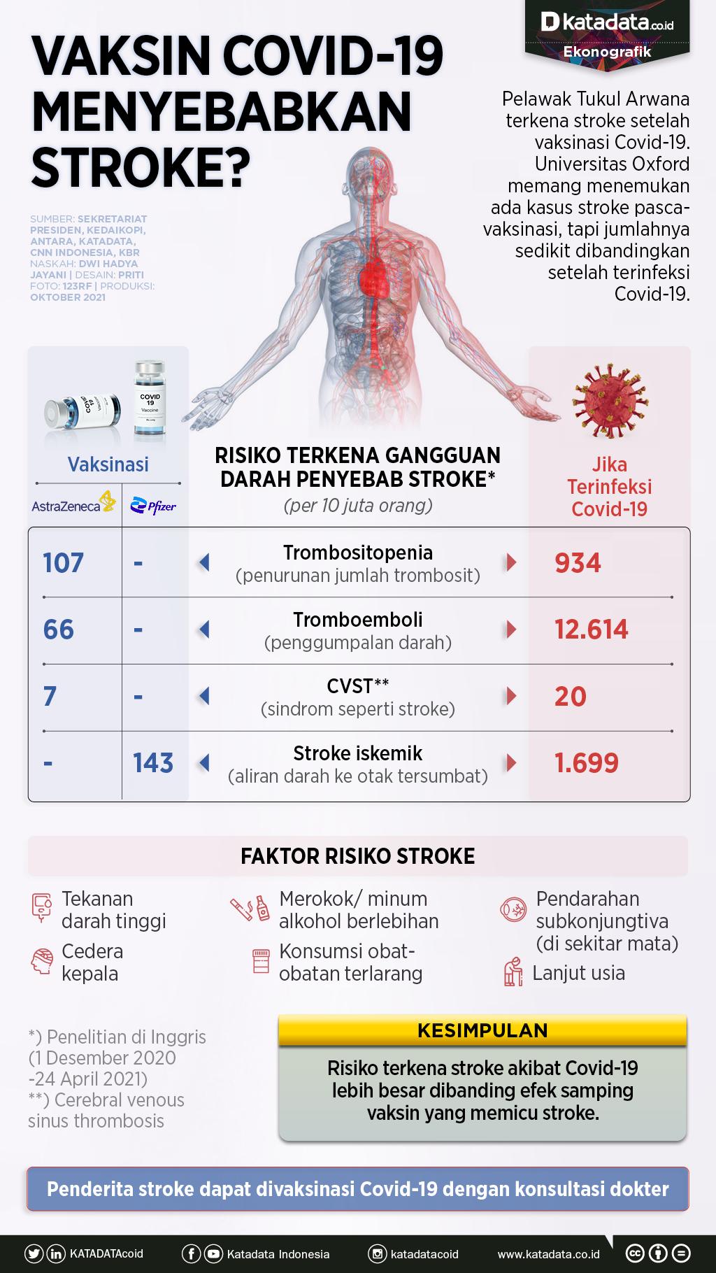 Infografik_Vaksin covid-19 menyebabkan stroke