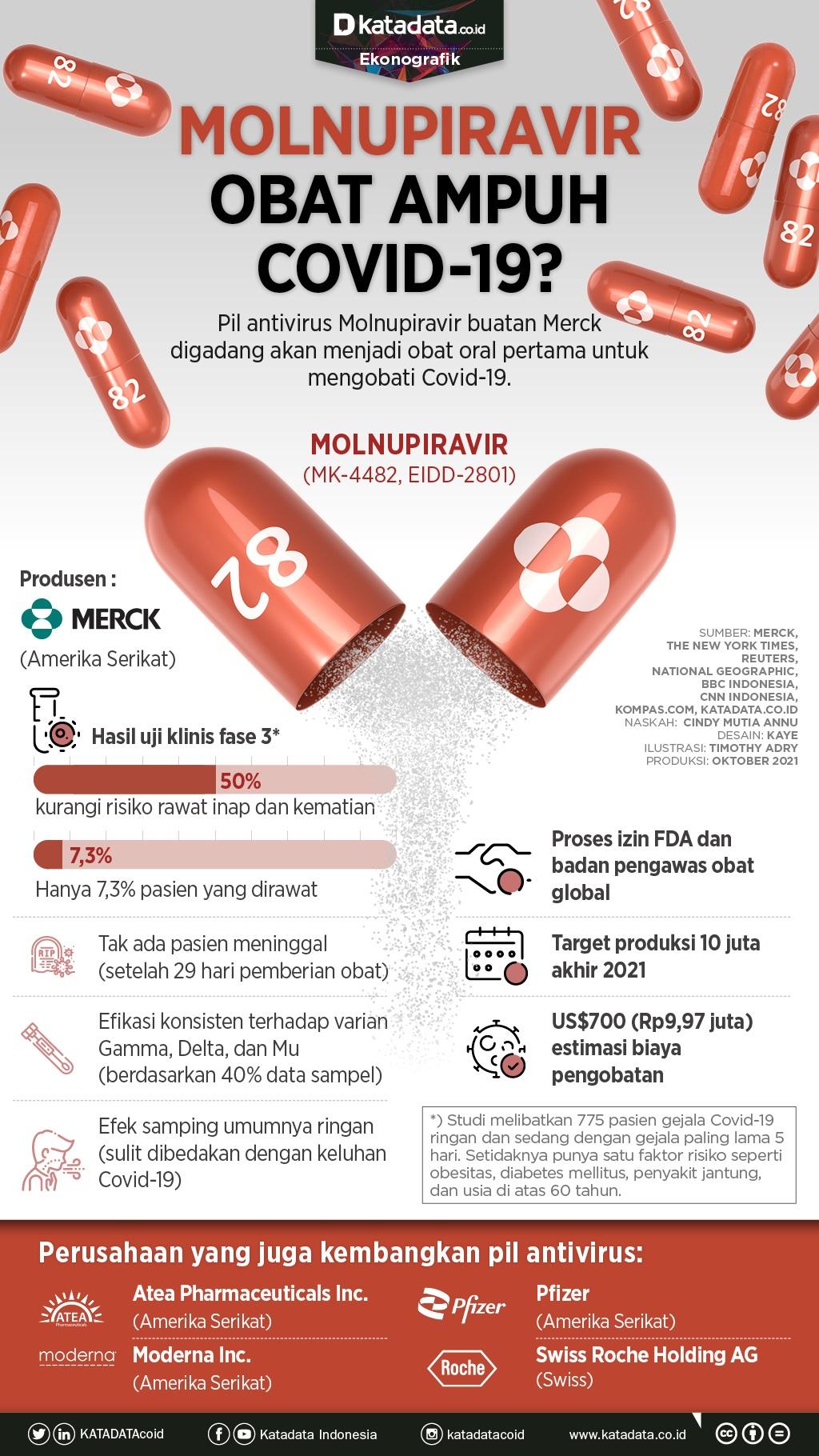 Infografik_Molnuviravir obat ampuh covid-19