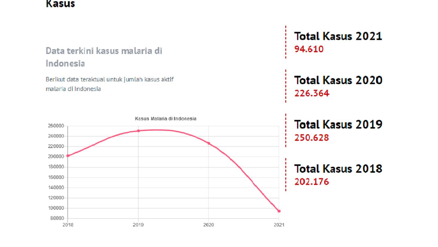 Jumlah kasus malaria di Indonesia