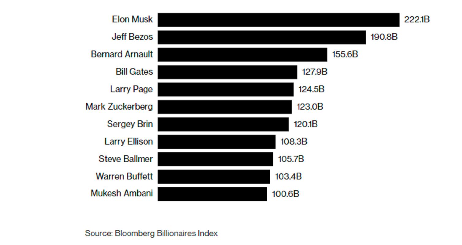 the Bloomberg Billionaires Index