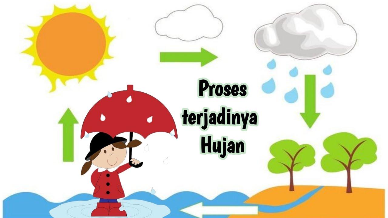 Ilustrasi proses terjadinya hujan