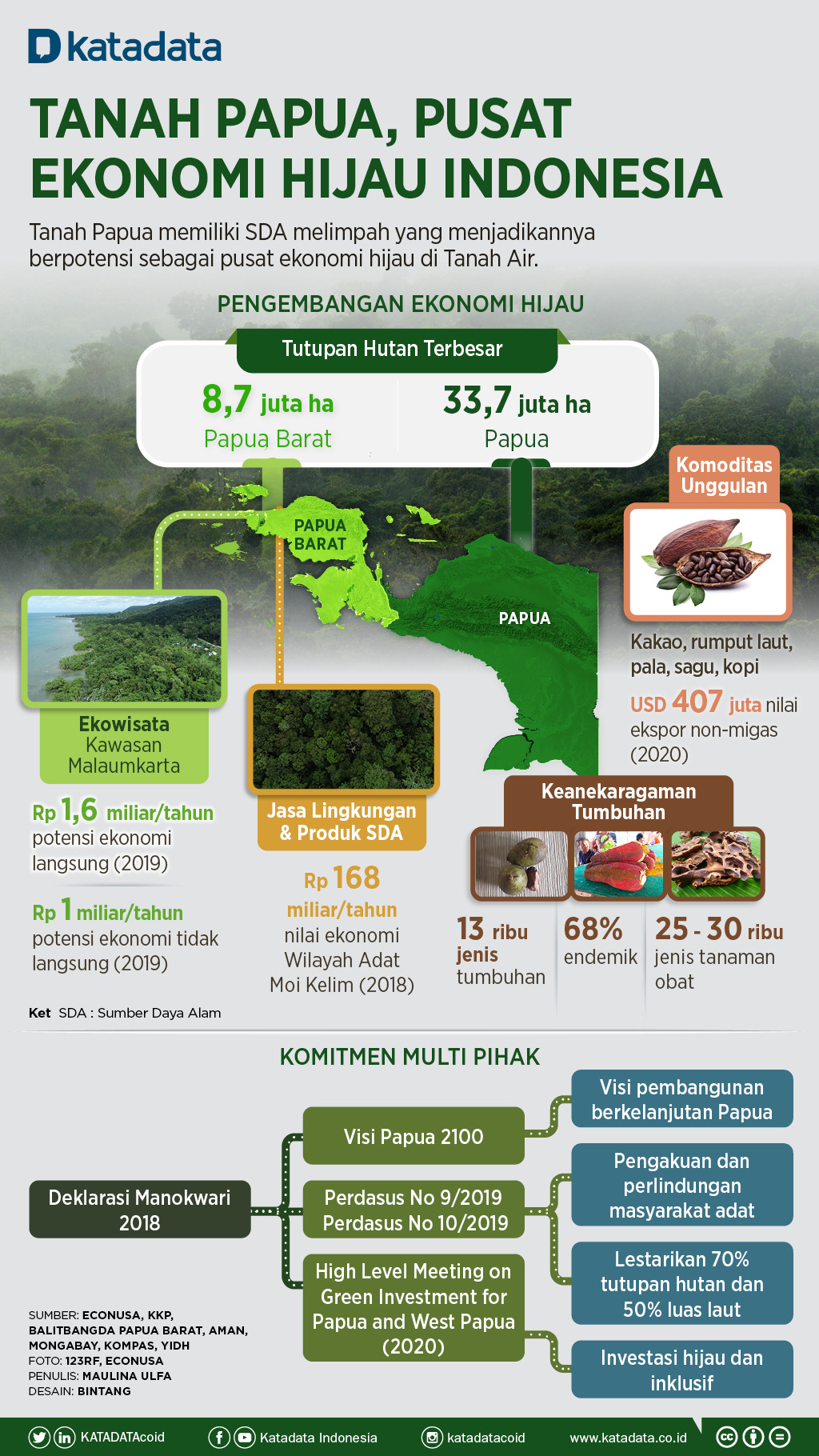 Infografik_Tanah Papua, Pusat Ekonomi Hijau Indonesia