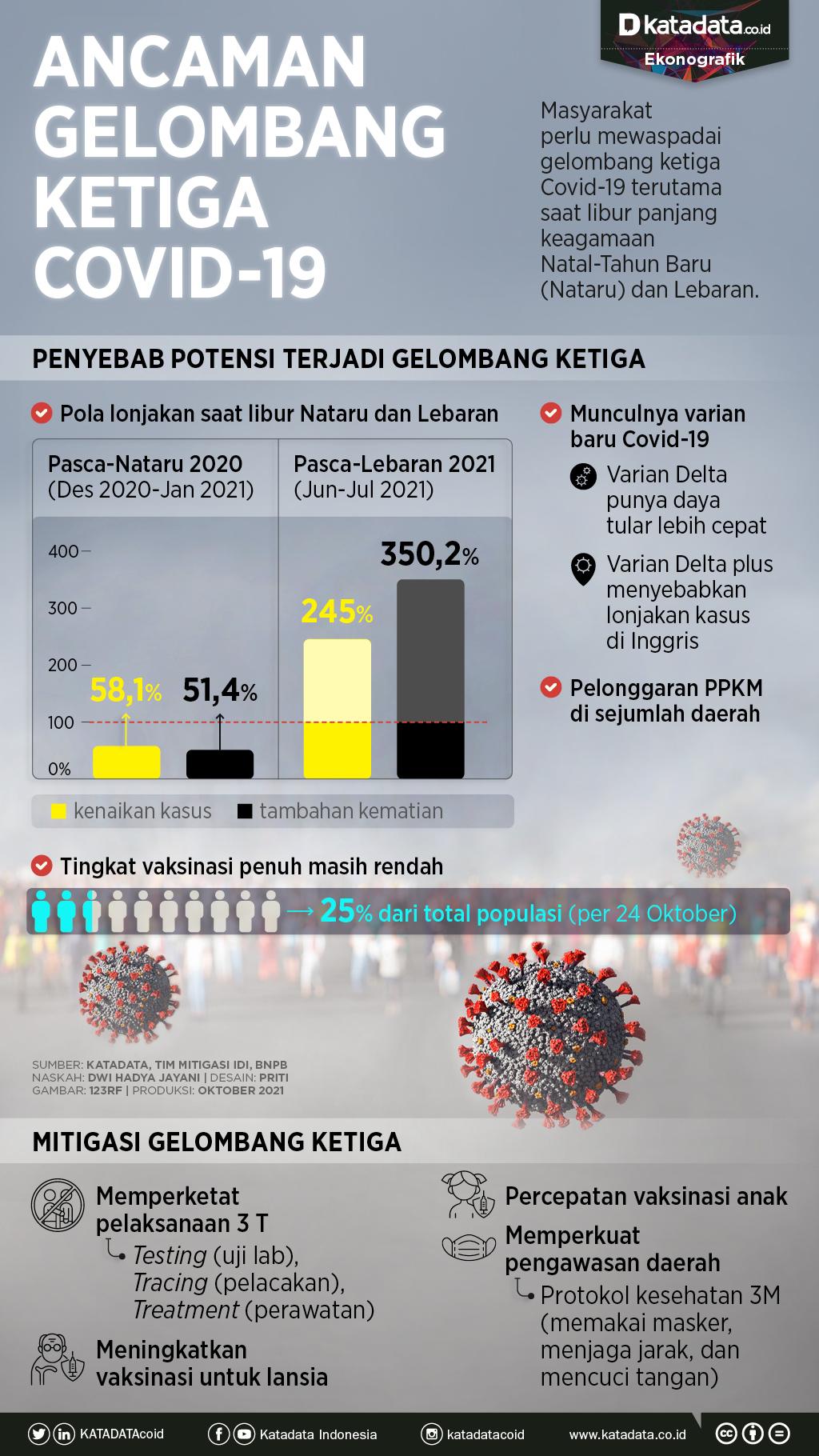 Infografik_Ancaman gelombang ketiga covid-19