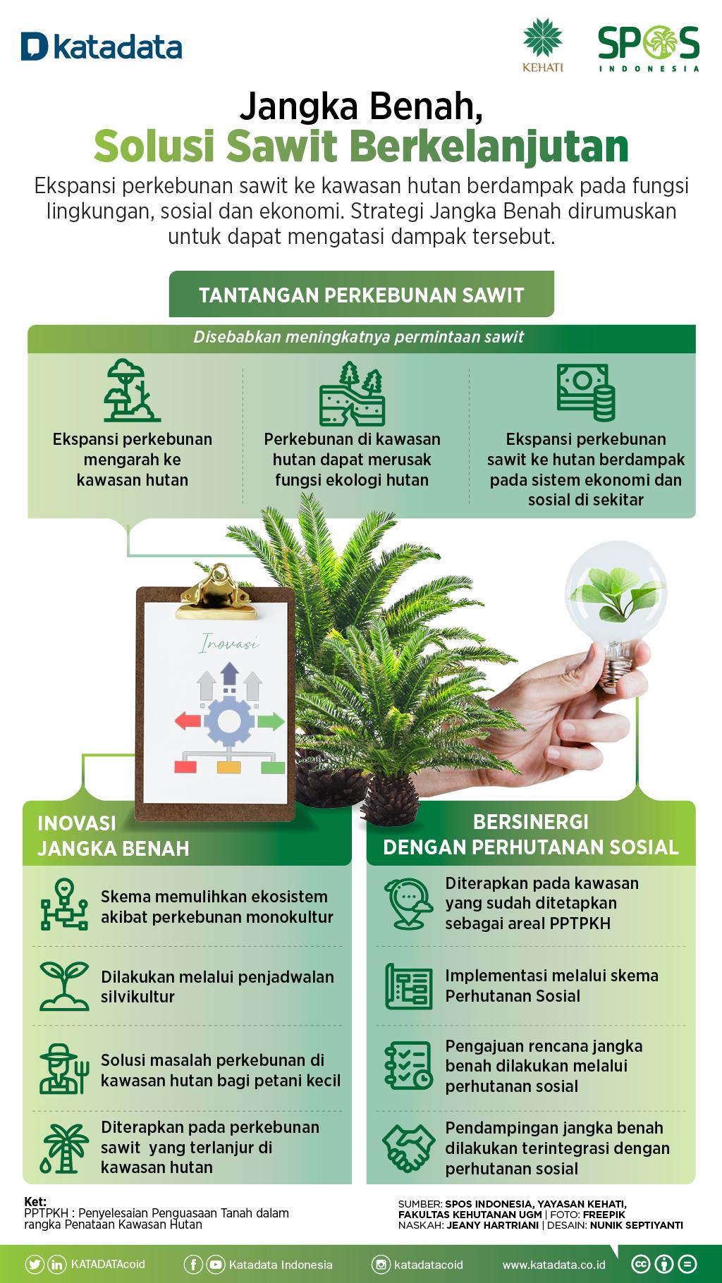 Infografik_Jangka Benah, Solusi Sawit Berkelanjutan
