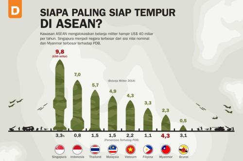 Siapa Paling Siap Tempur di ASEAN?