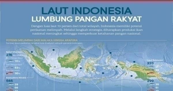 Laut Indonesia, Lumbung Pangan Rakyat 2
