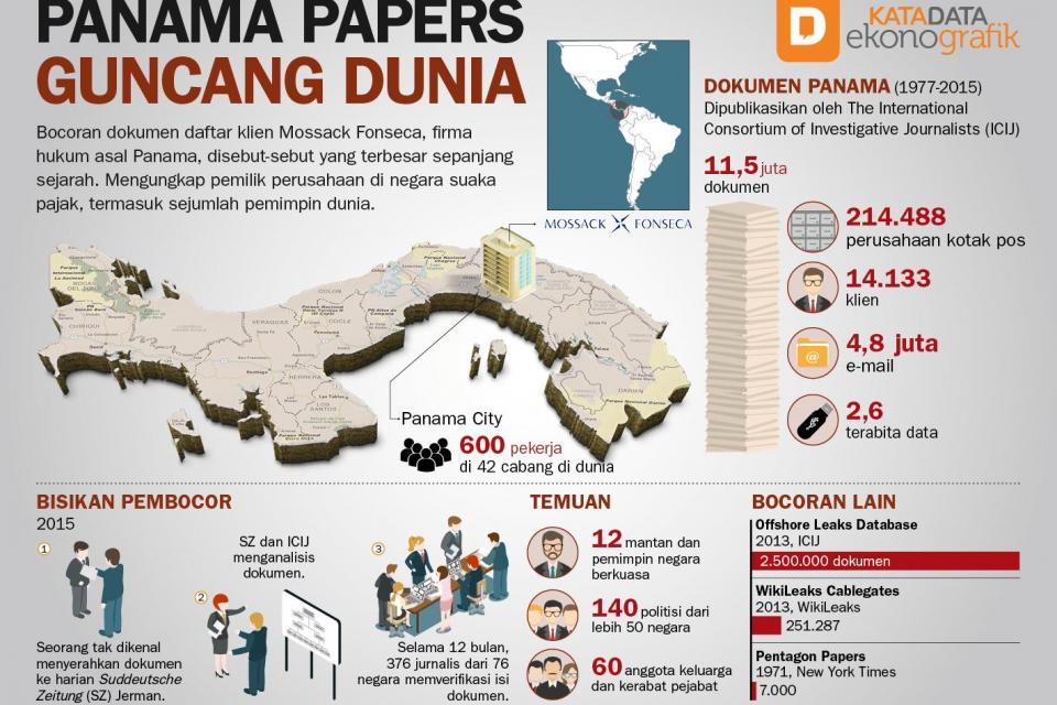Panama Papers Guncang Dunia