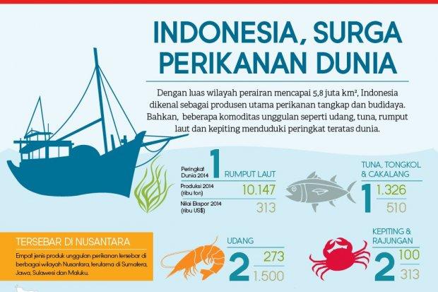 Indonesia, Surga Perikanan Dunia