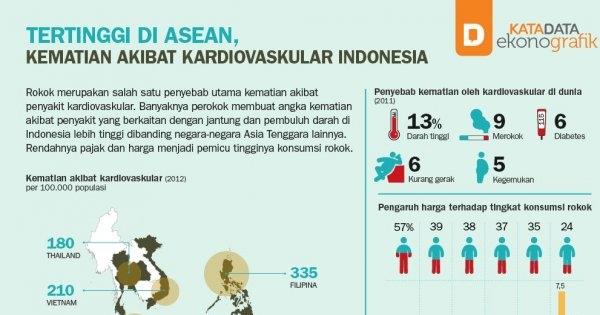 Tertinggi di ASEAN, Kematian Akibat Kardiovaskular