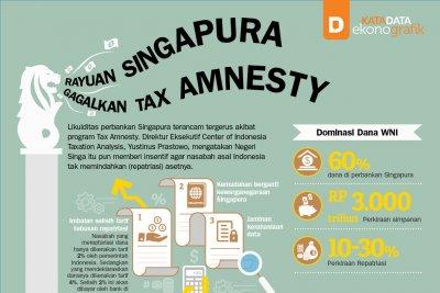 Rayuan Singapura Gagalkan Tax Amnesty