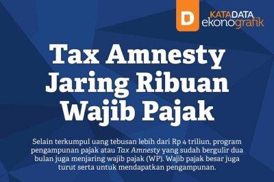 Tax Amnesty Jaring Ribuan Wajib Pajak