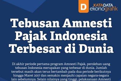 Tebusan Amnesti Pajak Indonesia Terbesar di Dunia