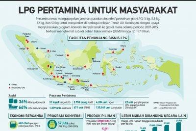 LPG Pertamina untuk Masyarakat