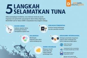 5 Langkah Selamatkan Tuna