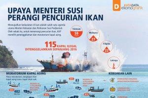 Upaya Menteri Susi Perangi Pencurian Ikan (Rev)