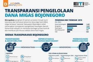 Transparansi Pengelolaan Dana Migas Bojonegoro