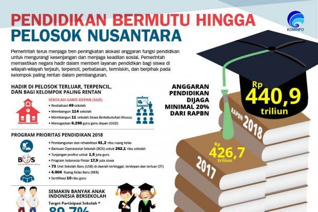 Pendidikan Bermutu Hingga Pelosok Nusantara