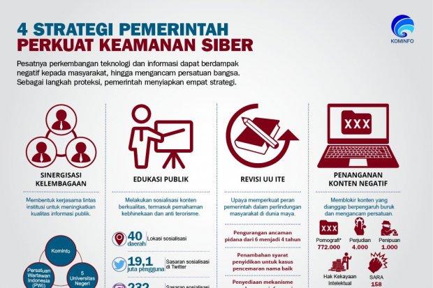 4 Strategi Pemerintah Perkuat Keamanan Siber