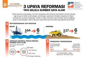 3 Upaya Reformasi Tata Kelola Sumber Daya Alam