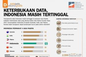 Keterbukaan-Data , Indonesia-Masih-Tertinggal
