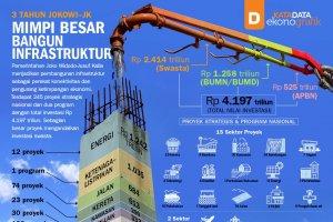 Mimpi Besar Bangun Infrastruktur