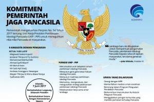 Komitmen Pemerintah Jaga Pancasila
