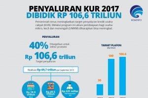 Penyaluran KUR 2017 Dibidik Rp 106,6 Triliun