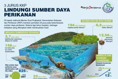 3 Jurus KKP Lindungi Sumberdaya Perikanan