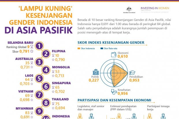 Lampu Kuning Kesenjangan Gender Indonesia