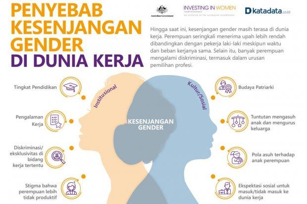 Penyebab Kesenjangan Gender di Dunia Kerja