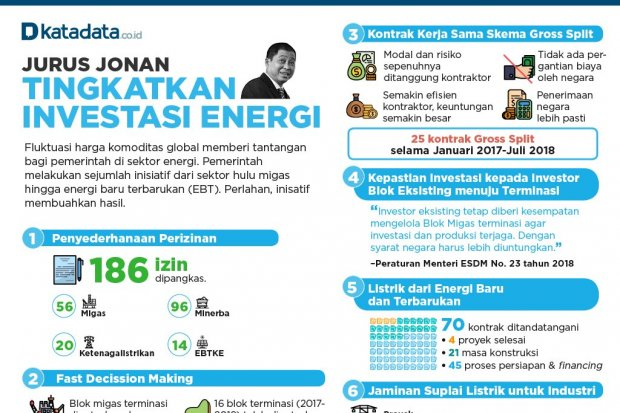 ESDM_Jurus Jonan Tingkatkan Investasi Energi