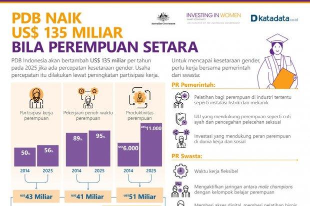PDB Naik US$ 135 Miliar Bila Perempuan Setara