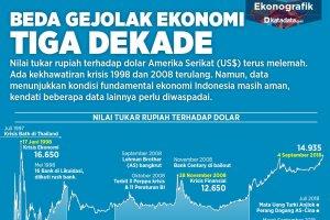 Beda Gejolak Ekonomi Tiga Dekade Ver 3