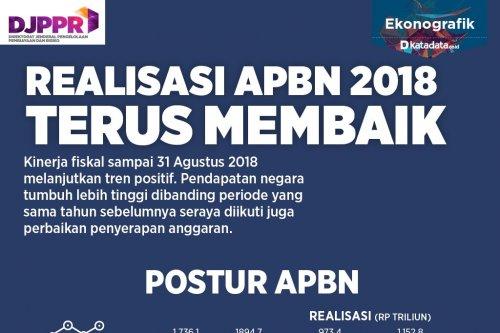 Realisasi APBN 2018 Terus Membaik