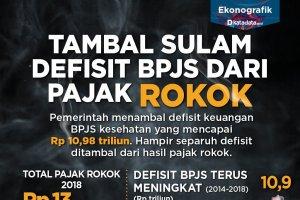 Tambal Sulam Defisit BPJS Rokok