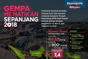 Gempa Mematikan 2018