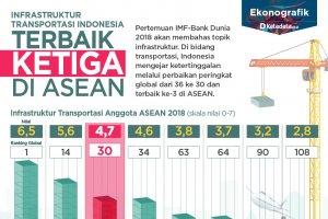 Infrastruktur transportasi terbaik ketiga asean revisi
