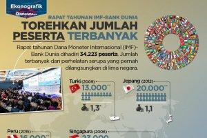 Rapat Tahunan IMF-Bank Dunia, Torehkan Jumlah Peserta Terbanyak