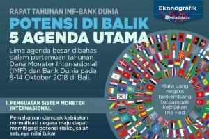 potensi dibalik 5 agenda utama imf