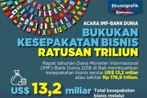 Acara IMF-Bank Dunia Bukukan Kesepakatan Bisnis Ratusan Triliun