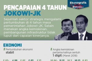 Pencapaian 4 Tahun Jokowi-JK